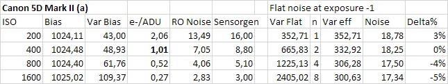 5D2 Daten