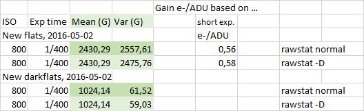 Statistik Flats und DarkFlats