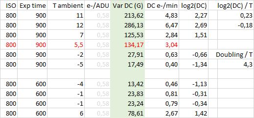 Abhängigkeit Dunkelstrom - Umgebungstemperatur (Werte)